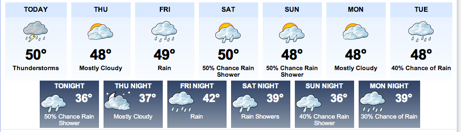 wpid-Forecast-2012-11-21-15-02.png